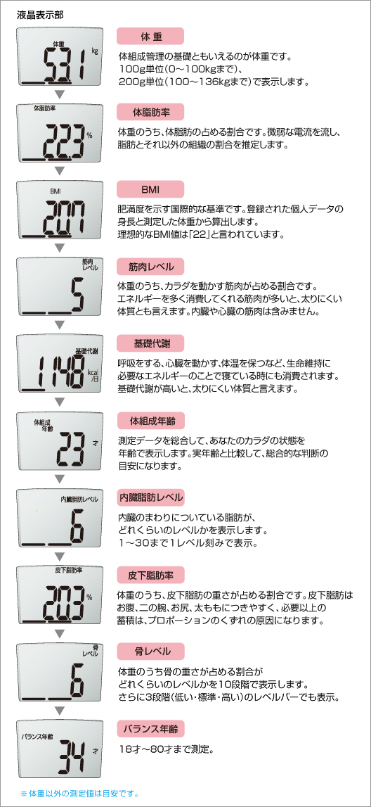 10の測定機能