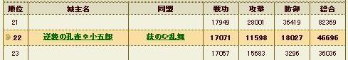 合戦個人結果徳川攻撃