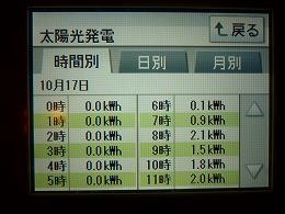 111017発電量①