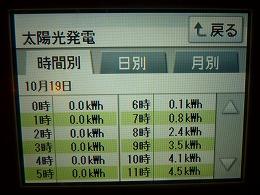 111019発電量①