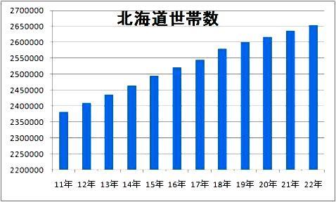 北海道世帯数.jpg