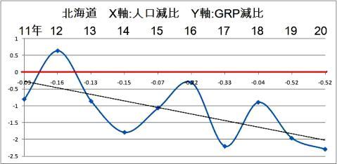 北海道GRP・人口 相関.jpg
