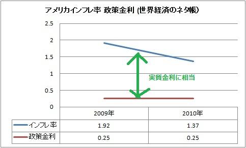 アメリカ インフレ 政策金利.jpg