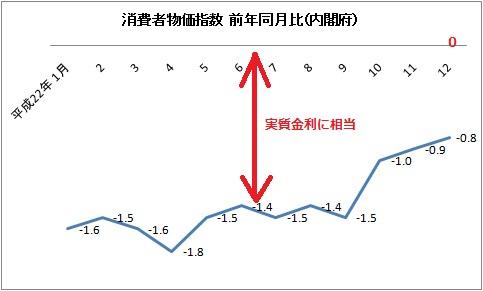 消費者物価指数.jpg