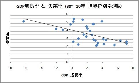 日本 GDP成長率 失業率.jpg