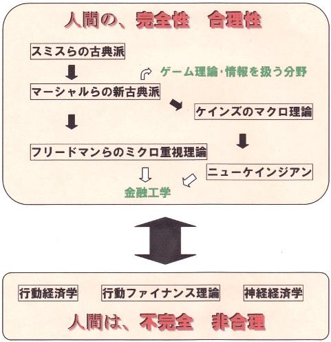経済学史2