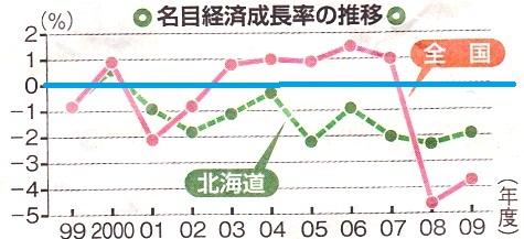 北海道 経済成長