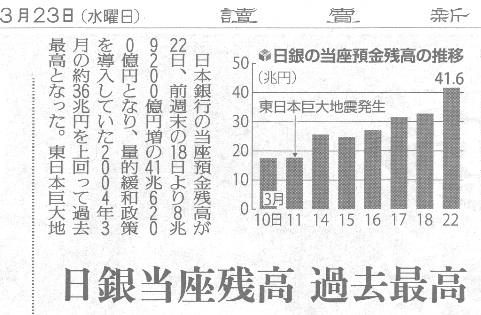 日銀当座預金 過去最高
