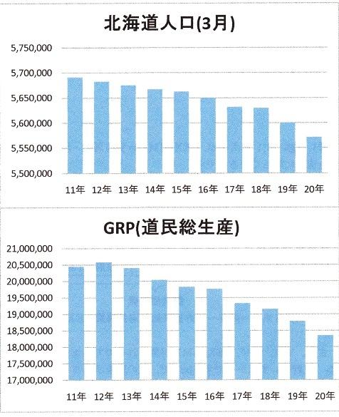 北海道 人口減 GRP減