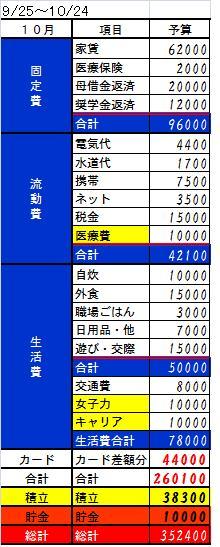 2013 10月予算