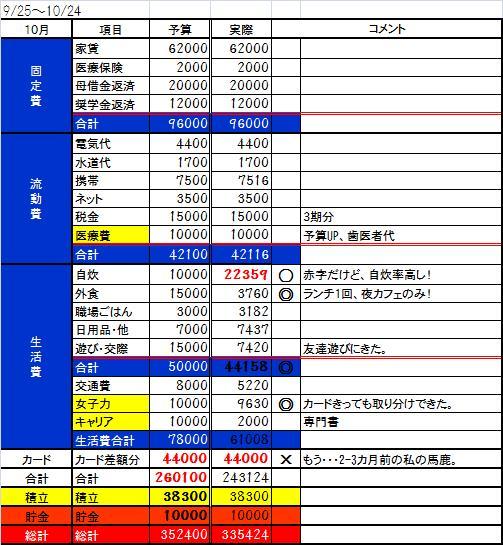 2013 10月収支