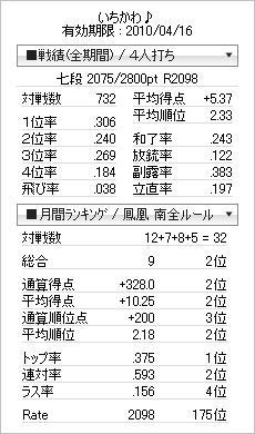 tenhou_prof_20100304.jpg