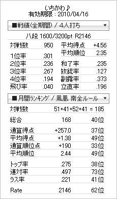 tenhou_prof_20100326.jpg