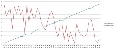 デキ婚率と県民所得