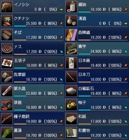 日本交易品インド基準価格-カット版