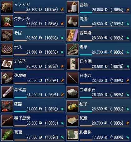 日本交易品西アフリカ基準価格-カット版