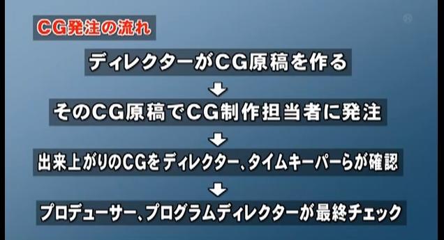 東海テレビ(不適切な放送のお詫びとご報告)8月5日6