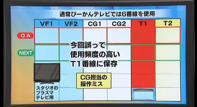 東海テレビ(不適切な放送のお詫びとご報告)8月5日18
