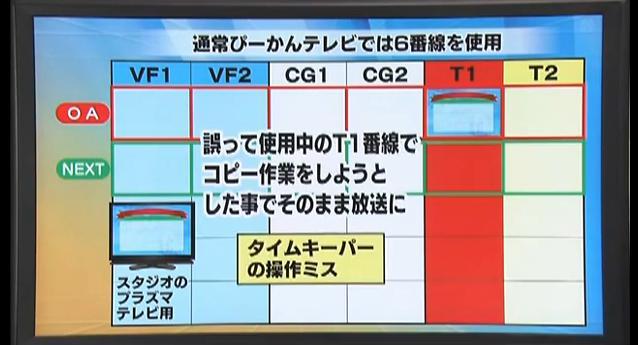 東海テレビ(不適切な放送のお詫びとご報告)8月5日19