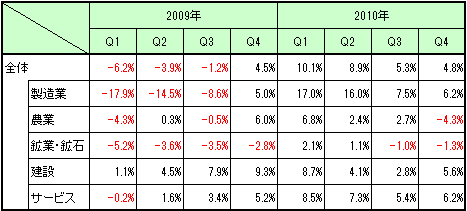 Malaysia_GDP_2010Q4_1.png
