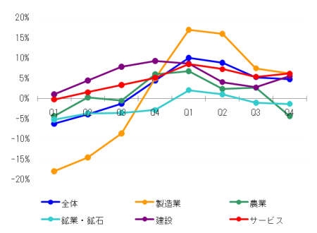 Malaysia_GDP_2010Q4_2.png