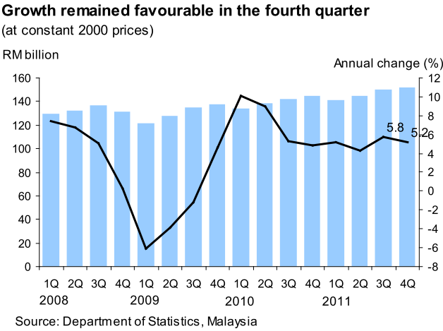 Malaysia_GDP_2011Q4_1.png