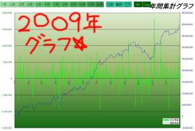 2009年損益グラフ