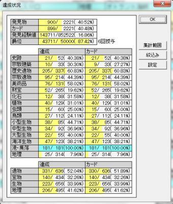 発見物総数2013_02_11