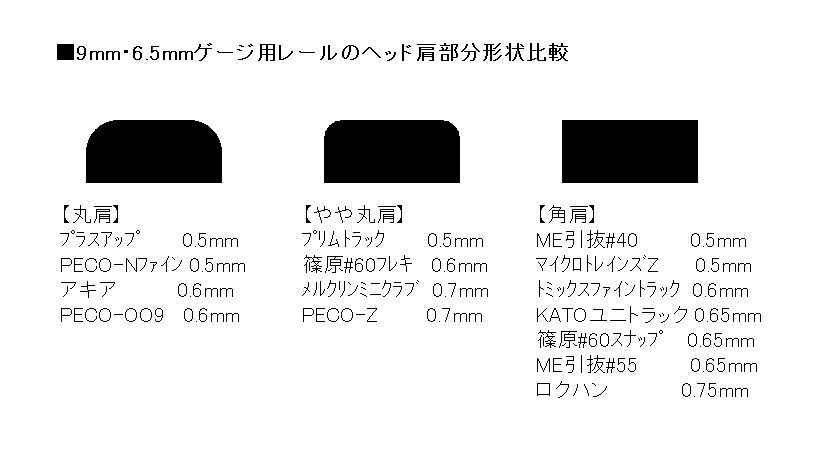 レールヘッド肩形状比較表