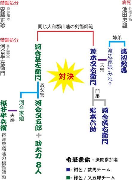 伊賀越仇討登場人物02s