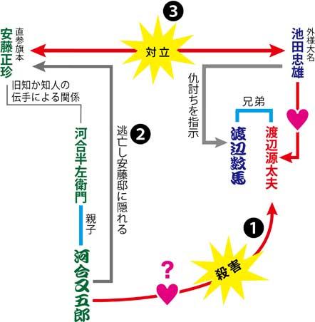 伊賀越仇討登場人物01s