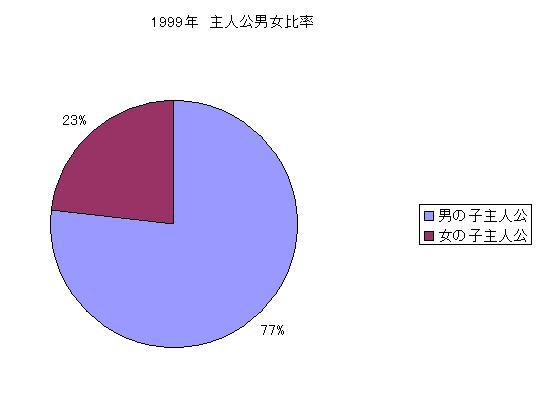 1999年 主人公男女比率