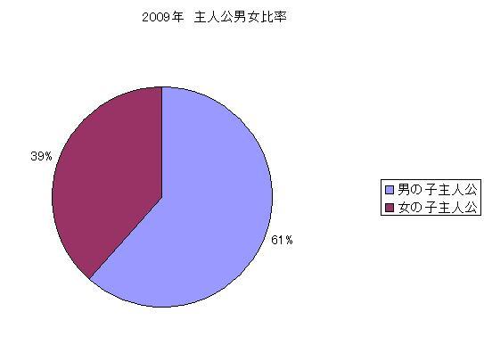 2009年 主人公男女比率