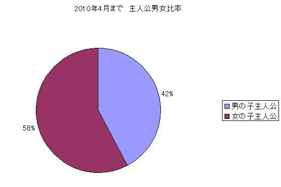 2010年4月まで 主人公男女比率
