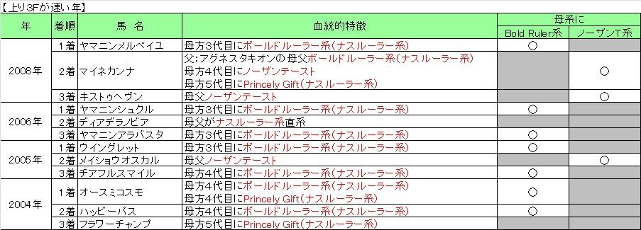 2013中山牝馬S02