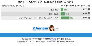 Yahoo! JAPAN PR企画 - [月刊チャージャー]投票 - 投票結果_1265688732819
