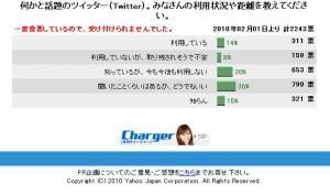 Yahoo! JAPAN PR企画 - [月刊チャージャー]投票 - 投票結果_1265688766755