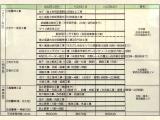 H22年12月からH23年2月までの工事予定表