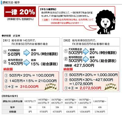 FX税金2
