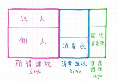 「3分類」による税金の内訳