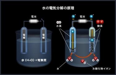 水の電気分解実験