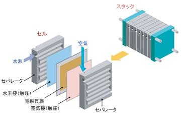 燃料電池スタックの構成