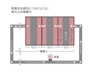 燃料電池スタック構造図