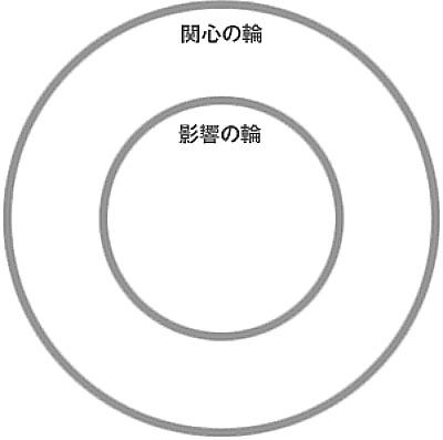関心の輪・影響の輪