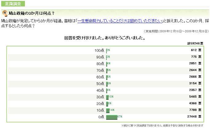 Yahoo!ニュース - 意識調査 - 鳩山政権の3か月は何点?