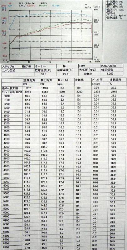 RG1にVチューンLevel2.7(=V-Earth-0+V-Plus-0)した時のシャシダイデータです。