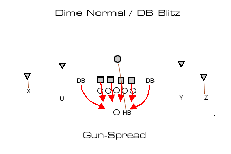 vs Mobile DB Blitz