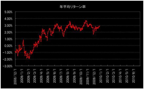 外国債券リターン率