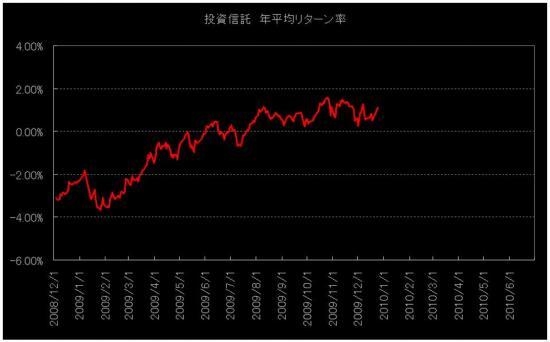 投資信託リターン率