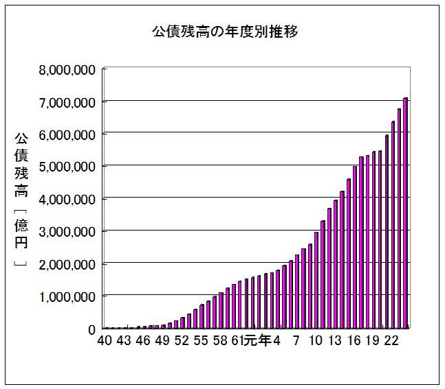 日本経済はあと数年以内で破綻するのは目に見えてるのに、なんで誰も焦らないの?